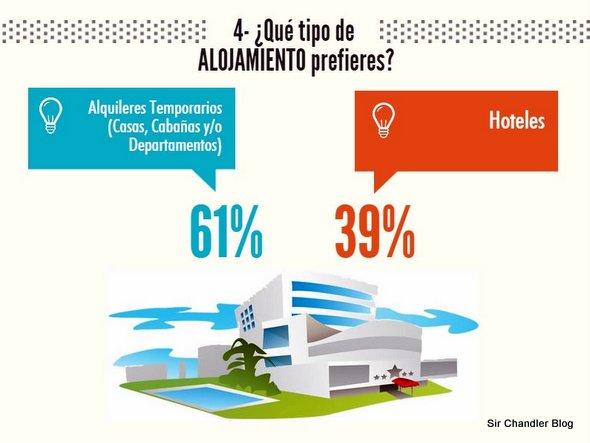 segundohogar-encuesta2014-5