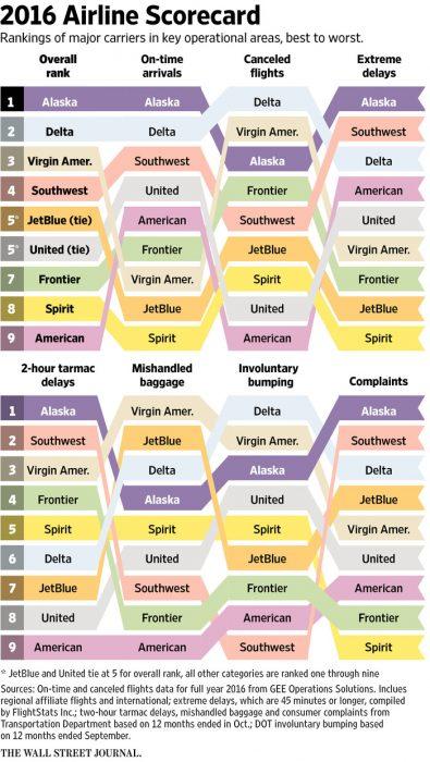 ranking-aerolineas-norteamericanas