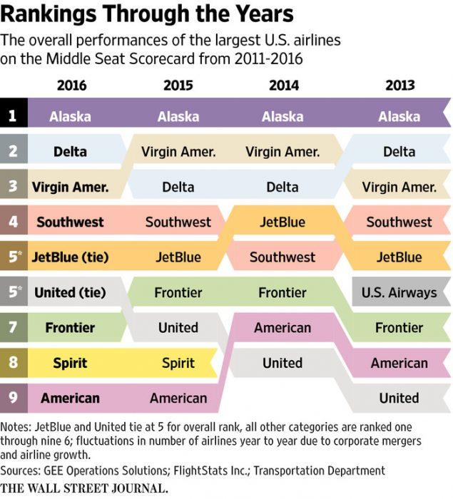 ranking-aerolineas-norteamericanas-wsj