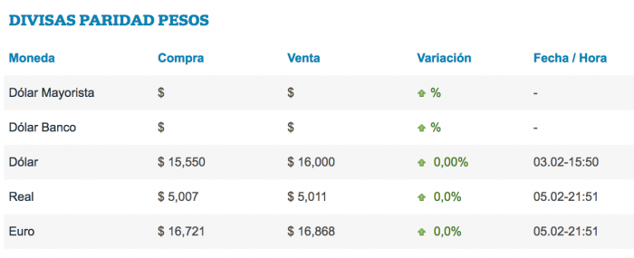 paridad-pesos