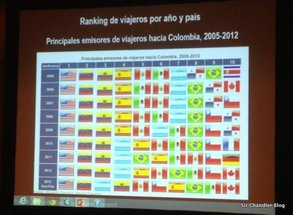 ranking-turistas-colombia