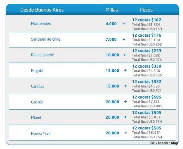 Millas-mas-pesos-aerolineas-full