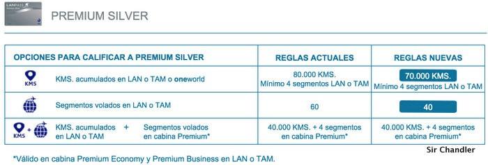 premium-silver-lanpass-condiciones