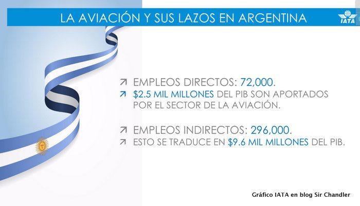 2-iata-pbi-argentina