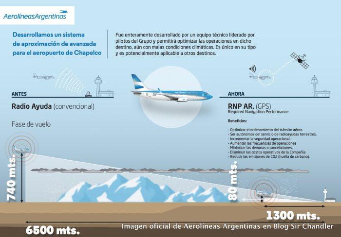 aerolineas-procedimiento-chapelco