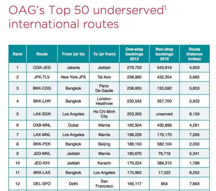 ranking-vuelos-indirectos