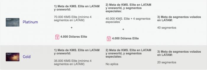 elite-latampass-cuadro