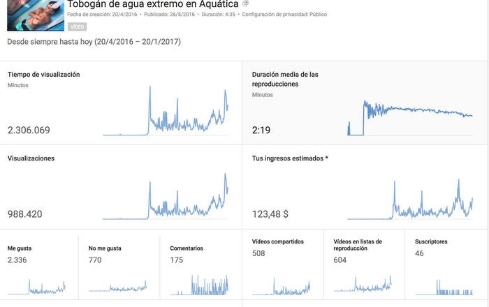 estadisticas-youtube